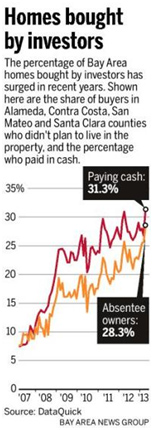 Homes-investors